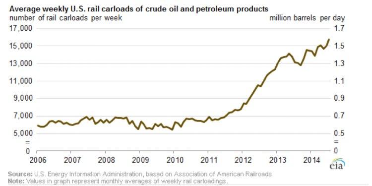 Figure 3 U.S. Oil by Rail[7]