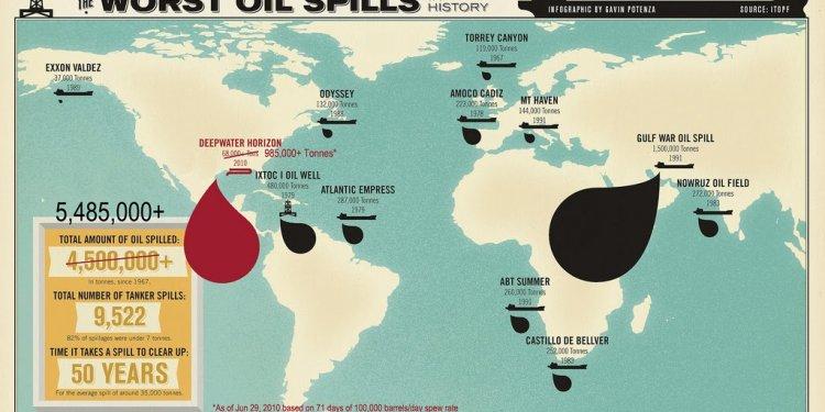Worst Oil Spills In History