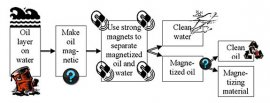 Flow chart imagining the concept to separate oil (spills) from liquid utilizing magnets by very first making the oil magnetic. This task focuses on 1st 2 tips: making the oil magnetic and splitting the magnetized oil through the water.