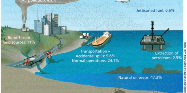 Causes of oil spills in the ocean