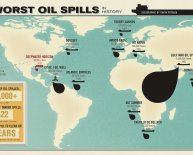 Ways to prevent oil spills